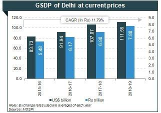 DELHI - A CAPITAL CITY &TERRITORY