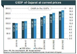 GUJRAT - A WESTERN COAST STATE IN INDIA