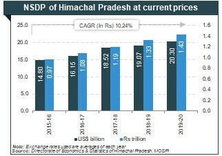 NSDP of Himachal Pradesh