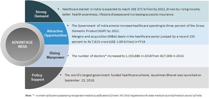Indian Healthcare industry
