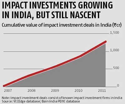 RURAL MARKET IN INDIA& INVEST IN INDIA