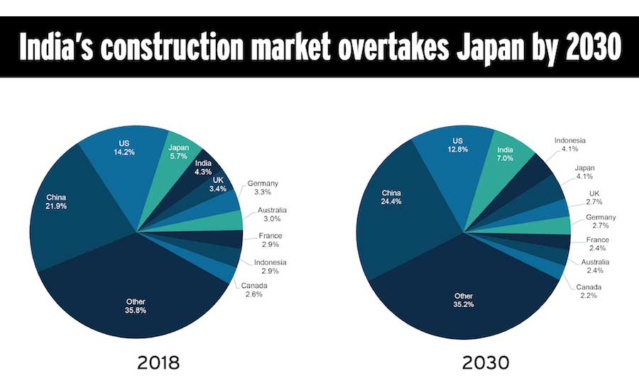indian construction market by 2030