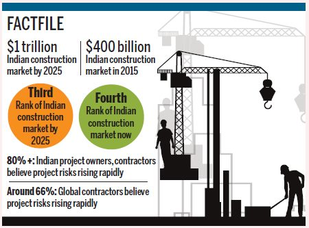 indian construction market